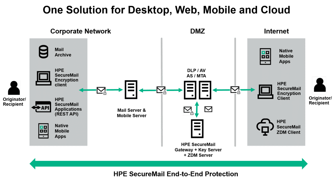 HPE-SecureMail-Architecture