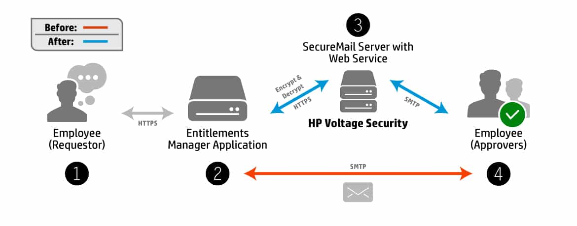 infographic-securemail-applications