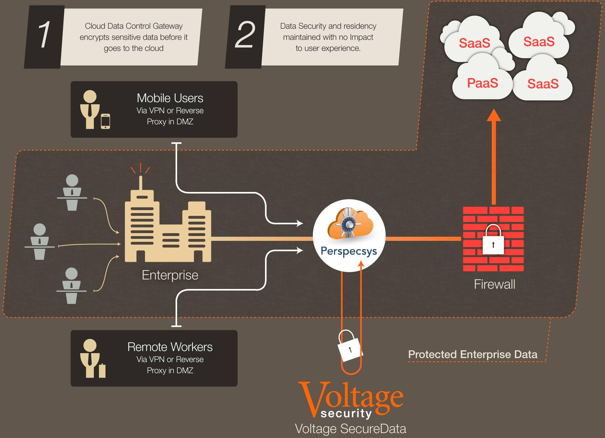 Voltage bring strong encryption security and flexbility to increase enterprise cloud adoption