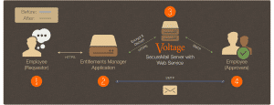 Integrating Voltage SecureMail with Applications