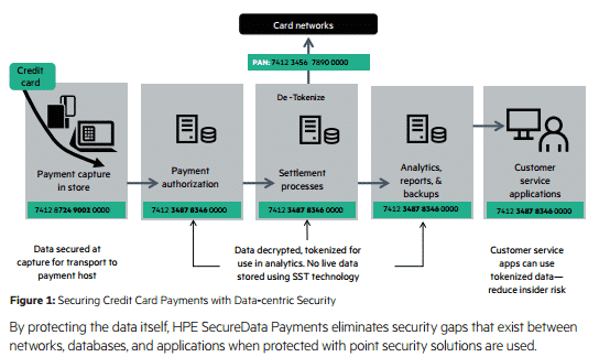 End To End Protection For Payment Data Voltage